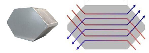 Figura 1. Recuperador contraflujo de calor sensible (HOLTOP, n.d.-a).