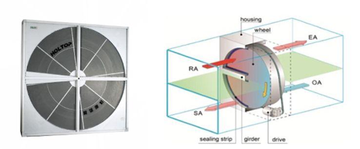 Figura 2. Rueda entalpíca, Recuperador de Calor sensible y latente (HOLTOP, n.d).